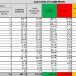 Bollettino Coronavirus di Domenica 7 Marzo 2021, rapporto positivi/tamponi al 7,65%