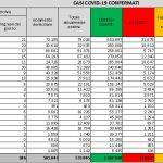 Bollettino Coronavirus di Sabato 10 Aprile 2021, rapporto positivi/tamponi al 5,47%